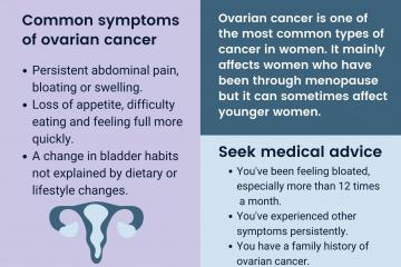 Know the symptoms of Ovarian Cancer: Persistent abdominal pain, bloating or swelling; loss of appetite, difficulty eating and feeling full more quickly; a change in bladder habits not explained by dietary or lifestyle changes.